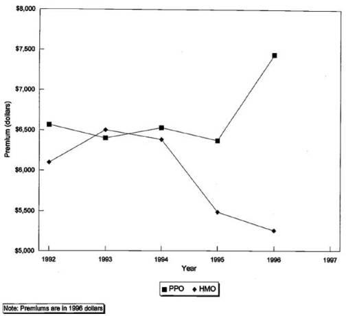 Cutler and Zeckhauser 1998 Figure 1