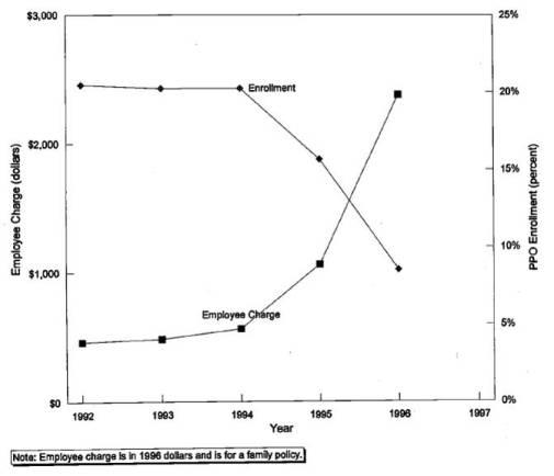 Cutler and Zeckhauser 1998 Figure 2