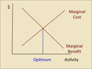 marginal benefit marginal cost