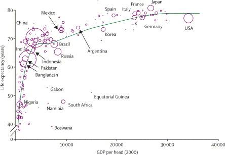 Preston curve Lancet (2006)
