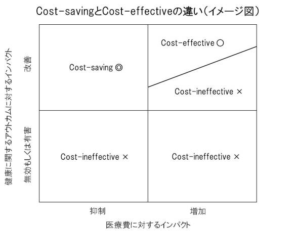Cost-saving vs. cost-effective health care services