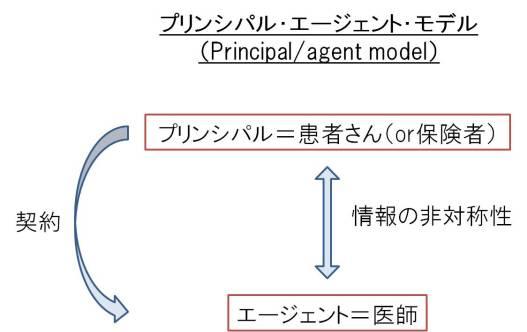 プリンシパル・エージェント・モデル