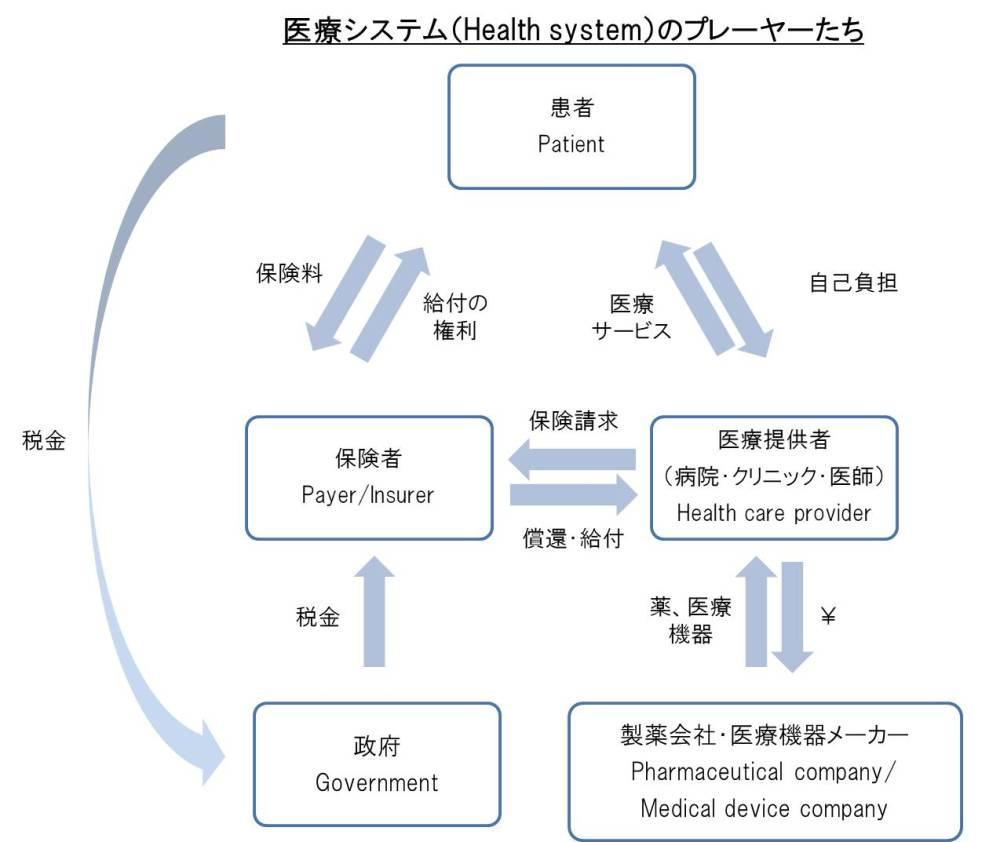 医療システムのプレーヤー