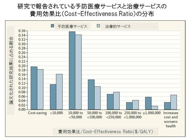 費用効果比の割合(Cohen NEJM 2008)