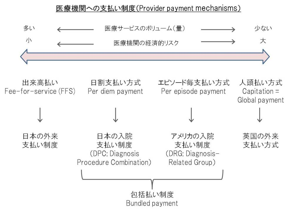 provider-payment-mechanisms