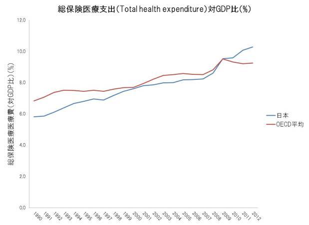 Japan vs OECD THE%GDP