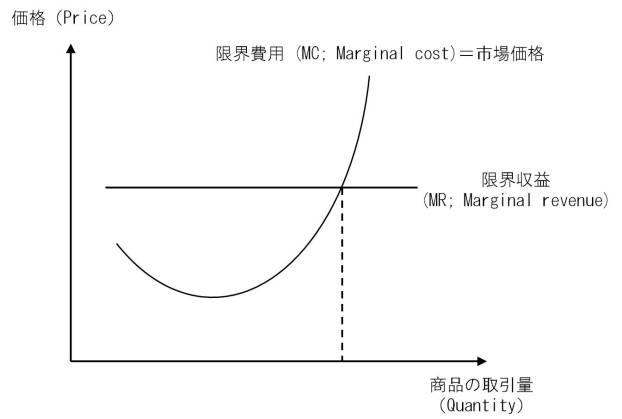 MC=MR