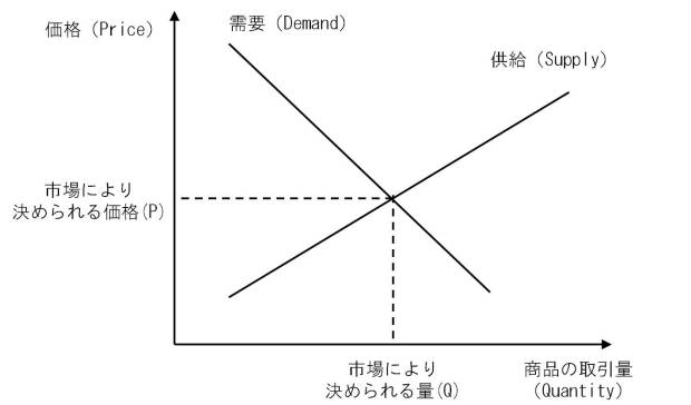Suppy and demand curves 1