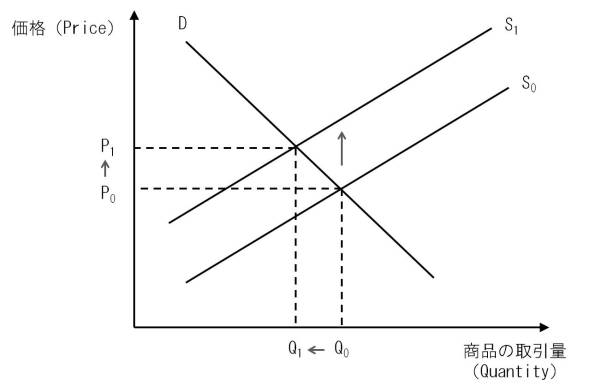 Suppy and demand curves 2