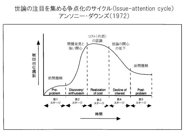 Issue-attention cycle