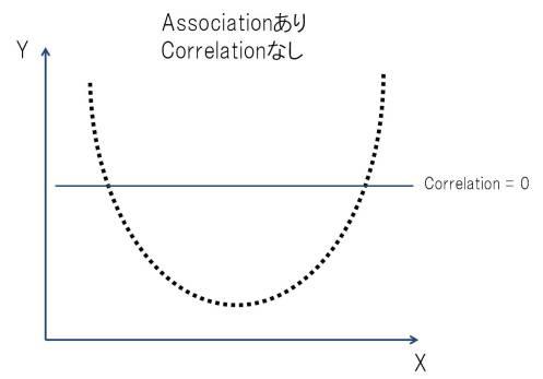 Correlation vs Association