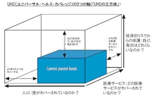UHC cube