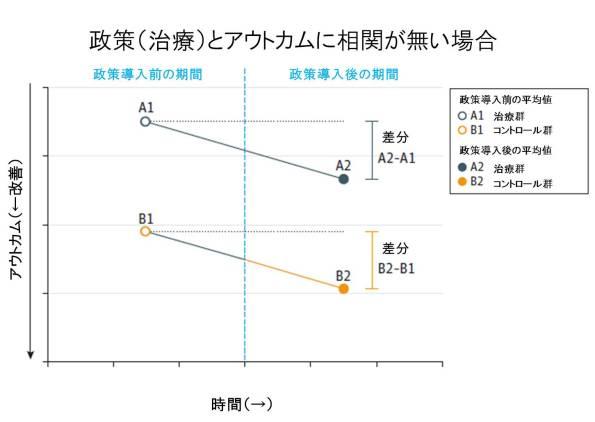 DID figure 1