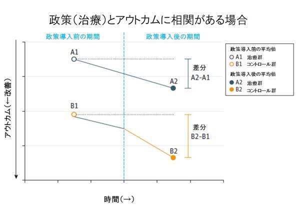 DID figure 2