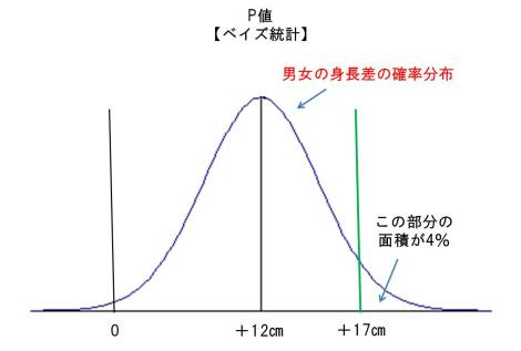 Bayesian_p_value