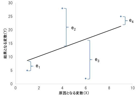回帰分析グラフ