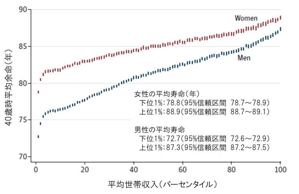 %e5%8f%8e%e5%85%a5%e3%81%a8%e5%af%bf%e5%91%bd