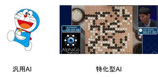 汎用AI vs 特化型AI